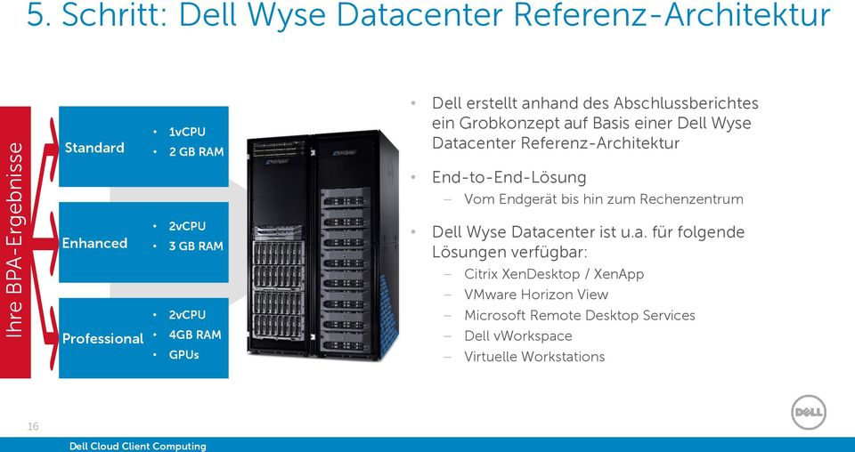 auf Basis einer Dell Wyse Datacenter Referenz-Architektur Enhanced Professional 2vCPU 3 GB RAM 2vCPU 4GB RAM GPUs End-to-End-Lösung Vom