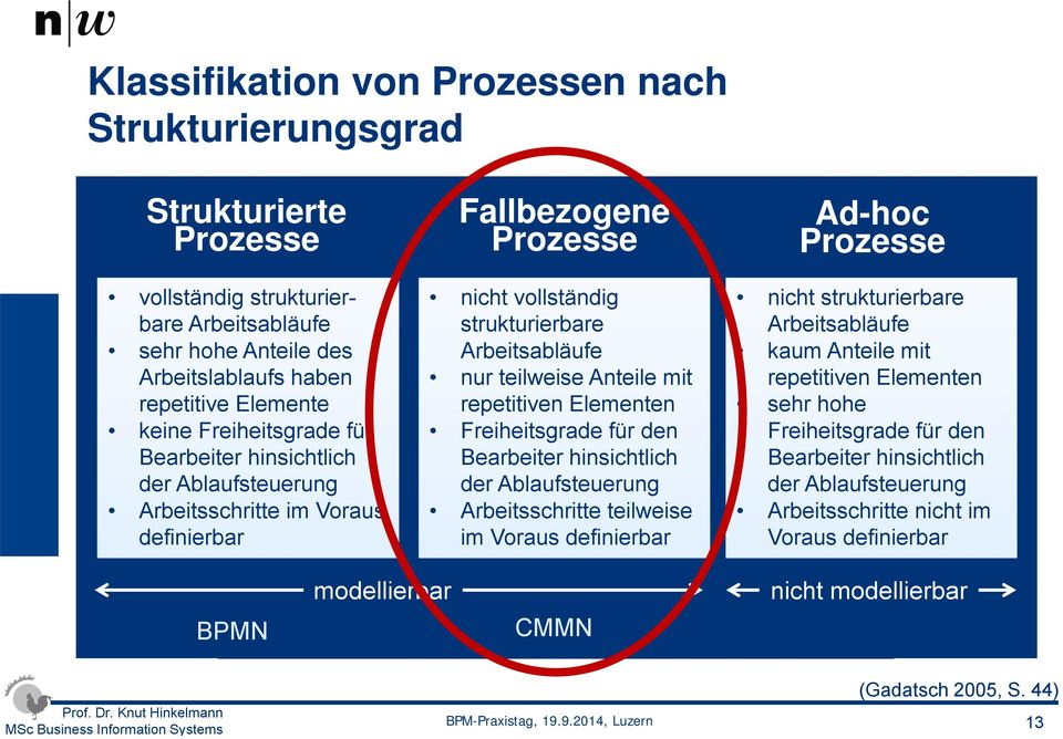 Arbeitsabläufe des kaum Anteile mit kaum Anteile mit Arbeitslablaufs Arbeitslablaufs haben haben nur teilweise Anteile repetitiven mit Elementen repetitiven Elementen repetitive Elemente repetitive