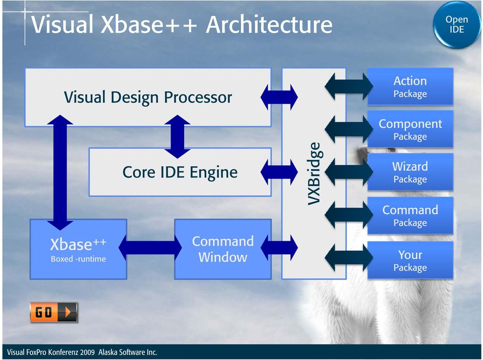 Core IDE Engine Command Window VXBridge Component