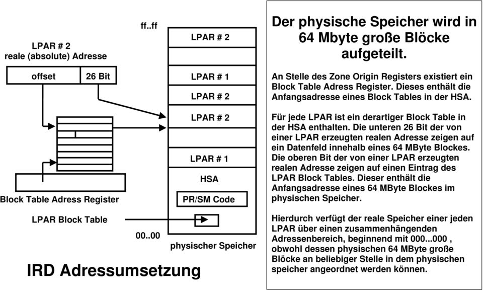 LPAR # 2 LPAR # 1 HSA Block Table Adress Register PR/SM Code LPAR Block Table 00..00 physischer Speicher IRD Adressumsetzung Für jede LPAR ist ein derartiger Block Table in der HSA enthalten.