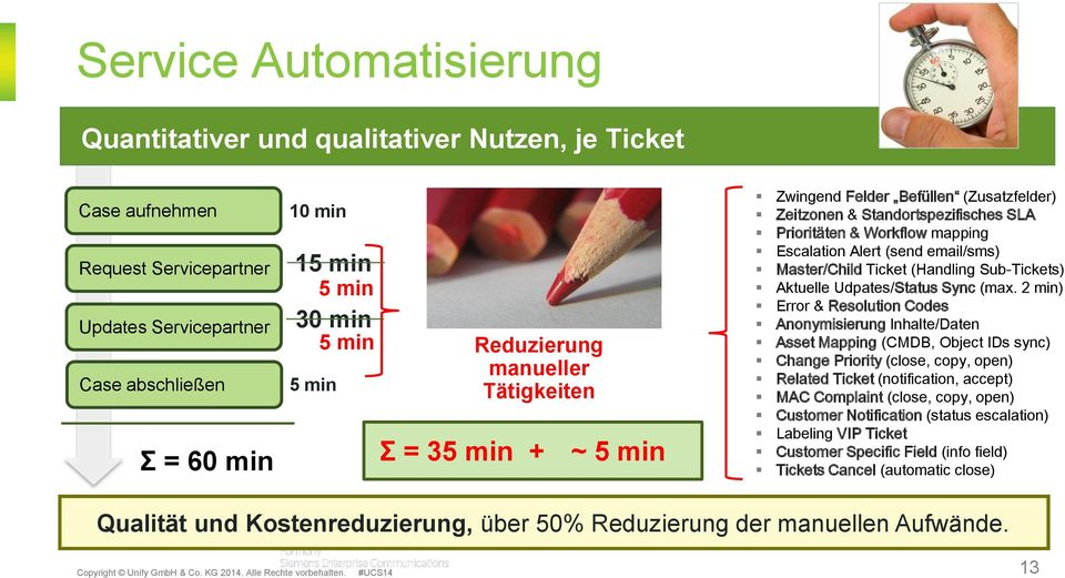 email/sms) Master/Child Ticket (Handling Sub-Tickets) Aktuelle Udpates/Status Sync (max.