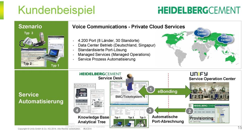 Services (Managed Operations) Service Prozess Automatisierung Data Center Data Center Service Desk Service