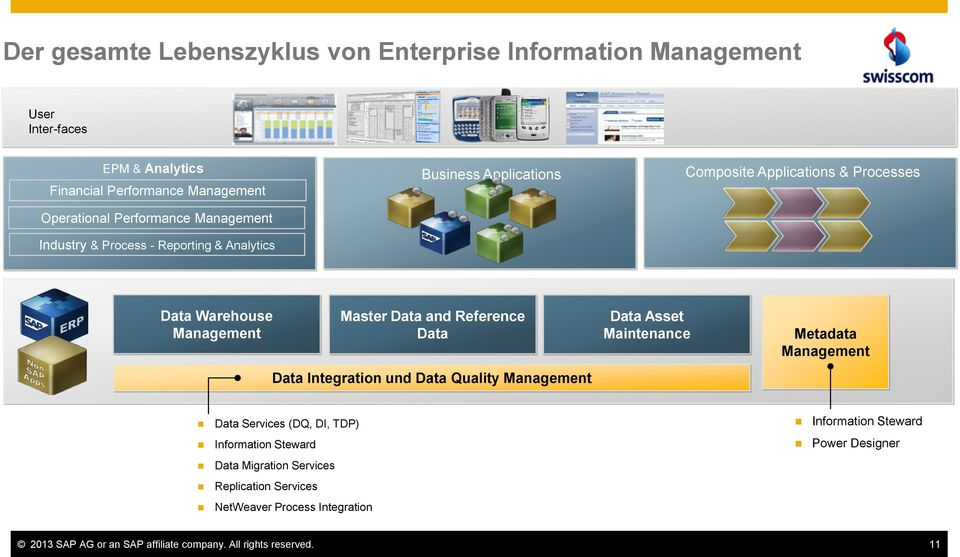 Reference Data Data Integration und Data Quality Management Data Asset Maintenance Metadata Management Data Services (DQ, DI, TDP) Information Steward Data