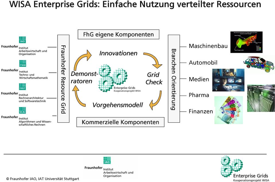 Innovationen Vorgehensmodell Grid Check Branchen