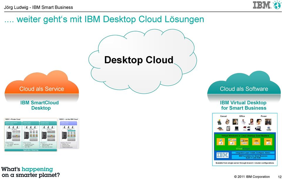 SmartCloud Desktop Cloud als Software IBM