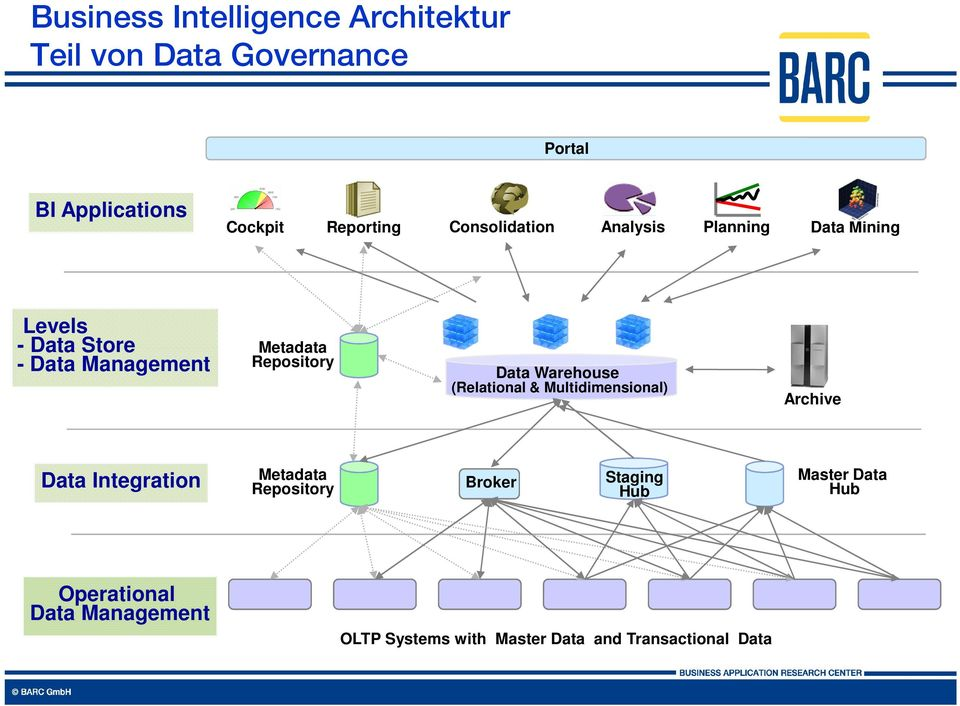 Data Warehouse (Relational & Multidimensional) Archive Data Integration Metadata Repository Broker