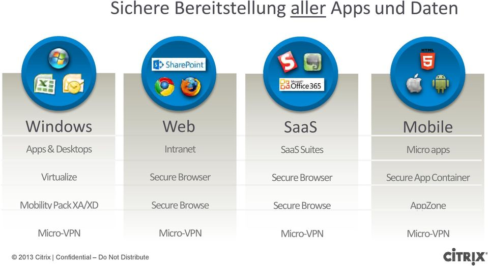 Browser Secure Browser Secure App Container Mobility Pack XA/XD