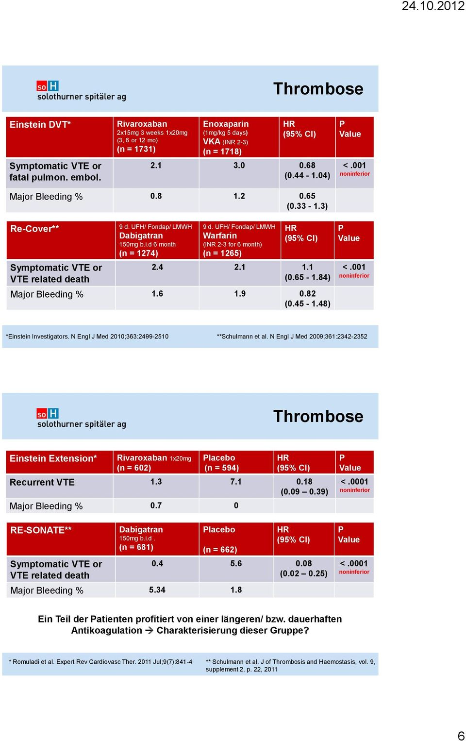 UFH/ Fondap/ LMWH Warfarin (INR 2-3 for 6 month) (n = 1265) HR (95% CI) 2.4 2.1 1.1 (0.65-1.84) Major Bleeding % 1.6 1.9 0.82 (0.45-1.48) P Value <.001 noninferior *Einstein Investigators.