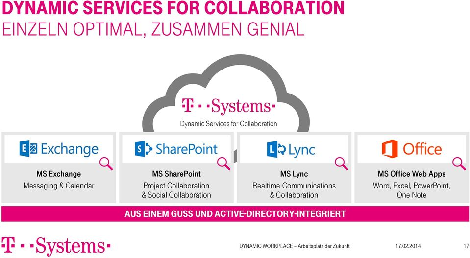Social Collaboration MS Lync Realtime Communications & Collaboration MS Office Web Apps