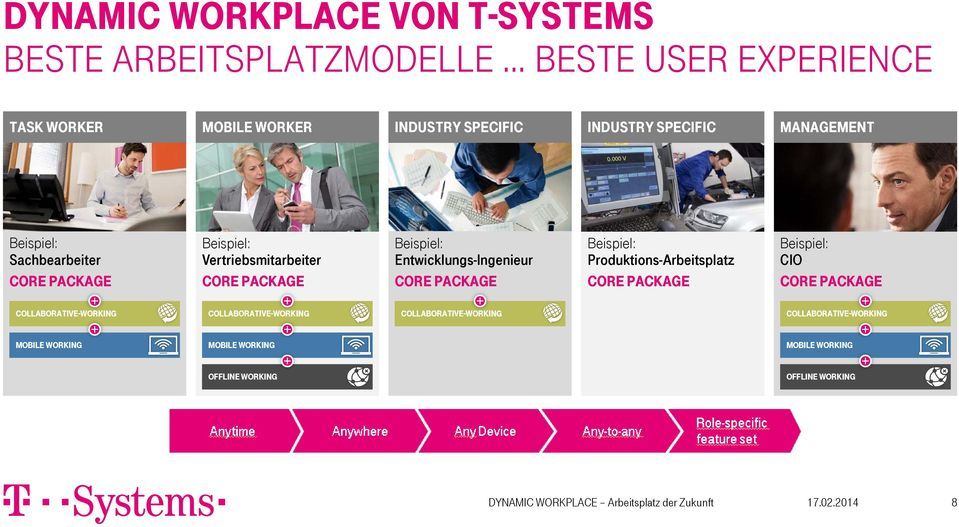 Entwicklungs-Ingenieur Core Package Beispiel: Produktions-Arbeitsplatz Core Package Beispiel: CIO Core Package CollaborativE-Working