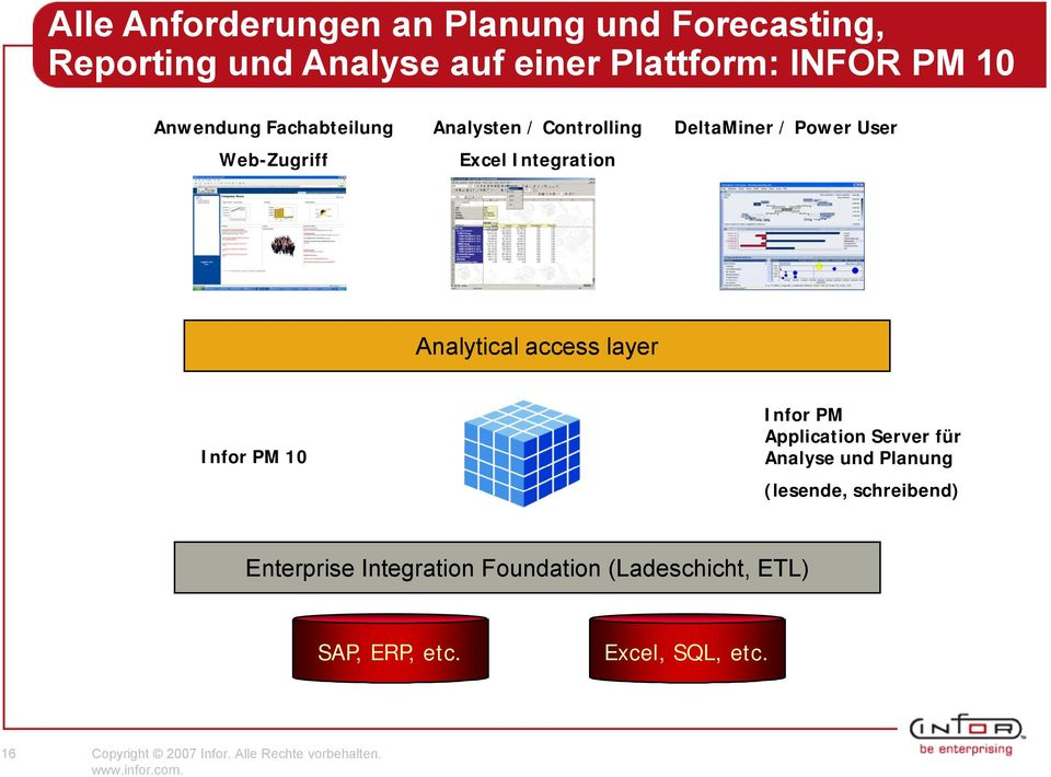 Fachabteilung Web-Zugriff Analysten / Controlling Excel Integration DeltaMiner / Power User Analytical access layer
