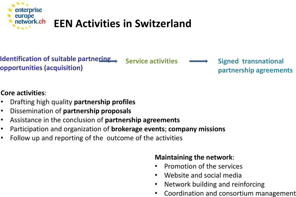 conclusion of partnership agreements Participation and organization of brokerage events; company missions Follow up and reporting of the outcome