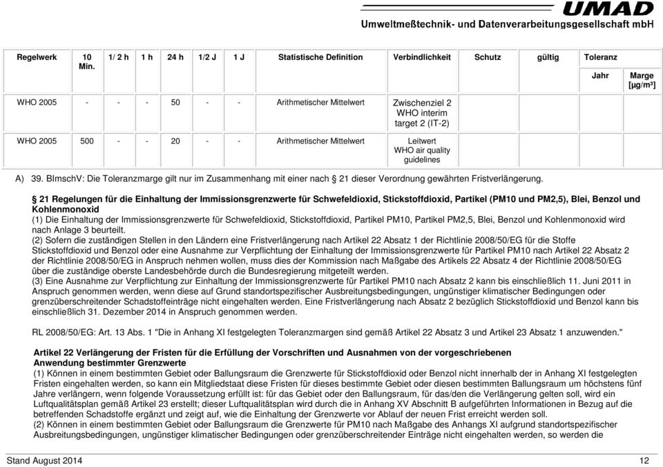 WHO 2005 500 - - 20 - - Arithmetischer Mittelwert Leitwert WHO air quality guidelines A) 39.