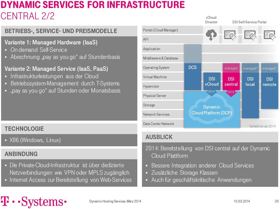 T-Systems pay as you go auf Stunden oder Monatsbasis Operating System Virtual Machine Hypervisor Physical Server DCS vcloud managed central 2014 2014 managed* local managed* remote Storage Network