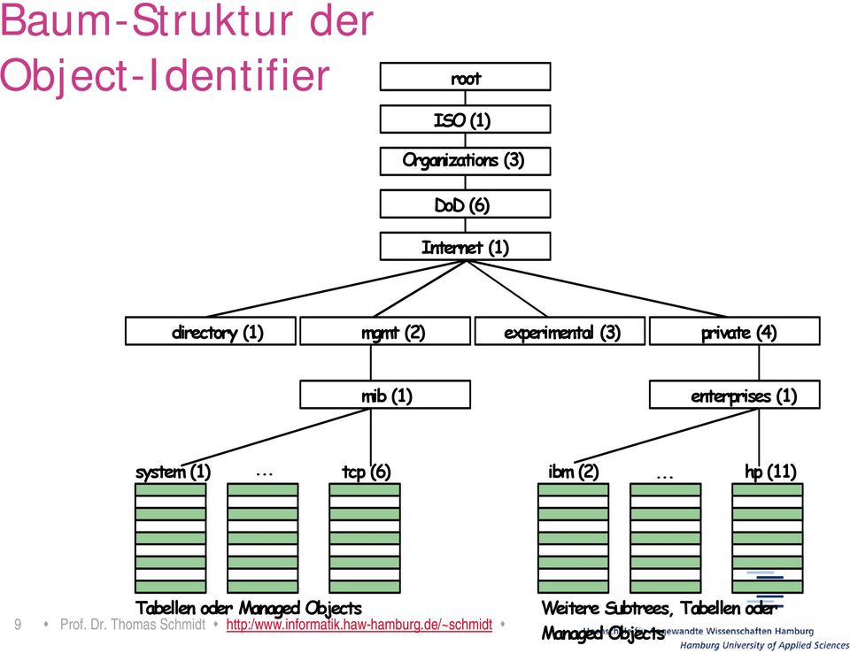 .. tcp (6) ibm (2)... hp (11) Tabellen oder Managed Objects 9 Prof. Dr.