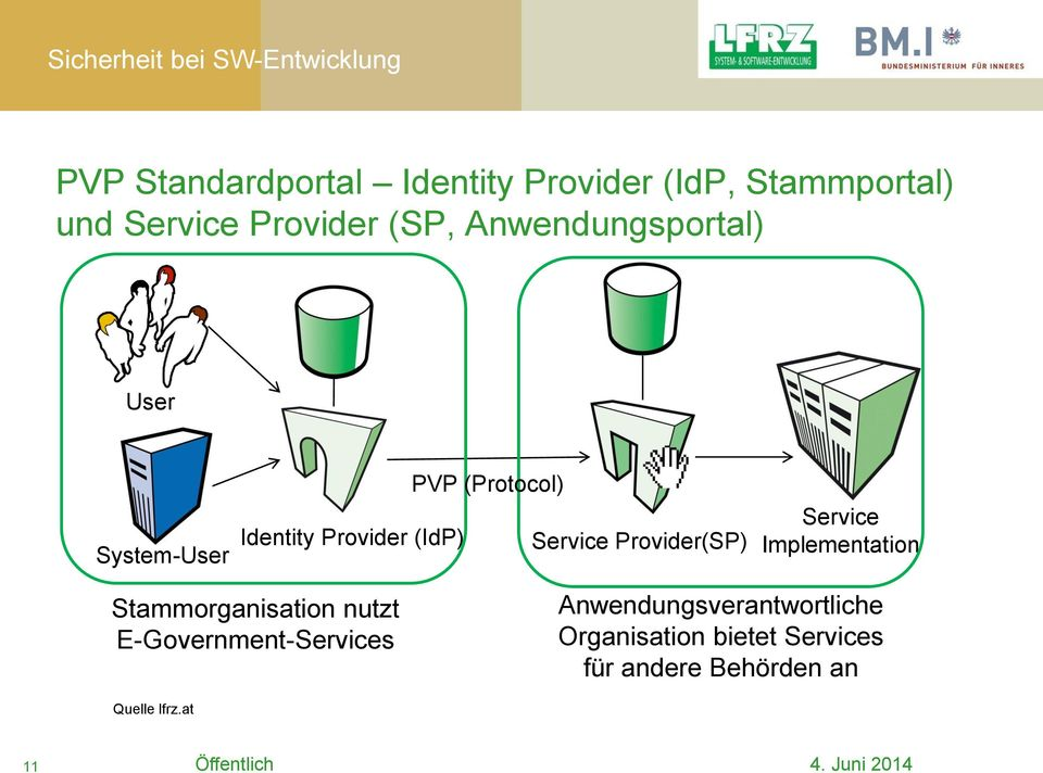 Provider(SP) Service Implementation Stammorganisation nutzt E-Government-Services
