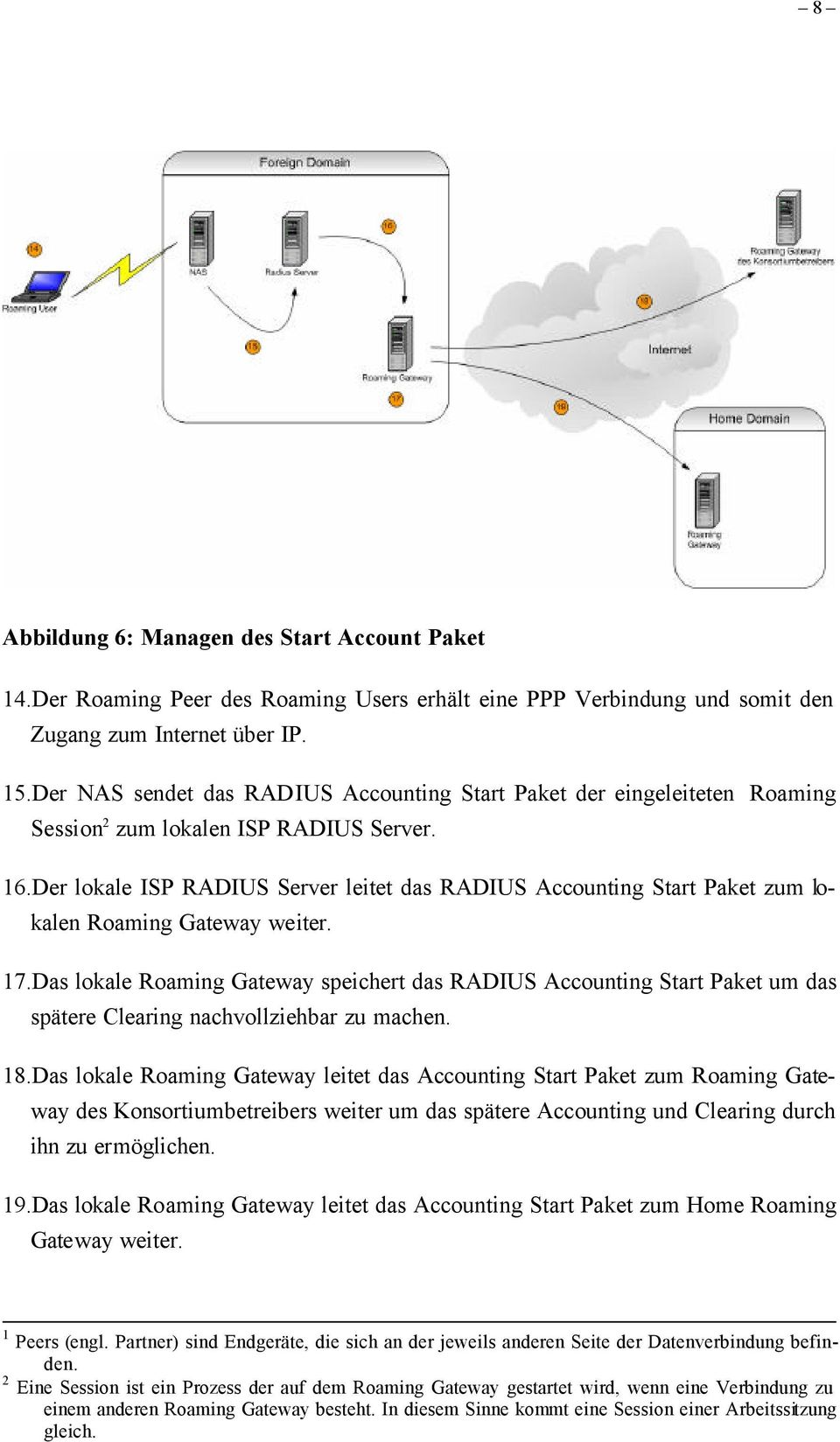 Der lokale ISP RADIUS Server leitet das RADIUS Accounting Start Paket zum lokalen Roaming Gateway weiter. 17.