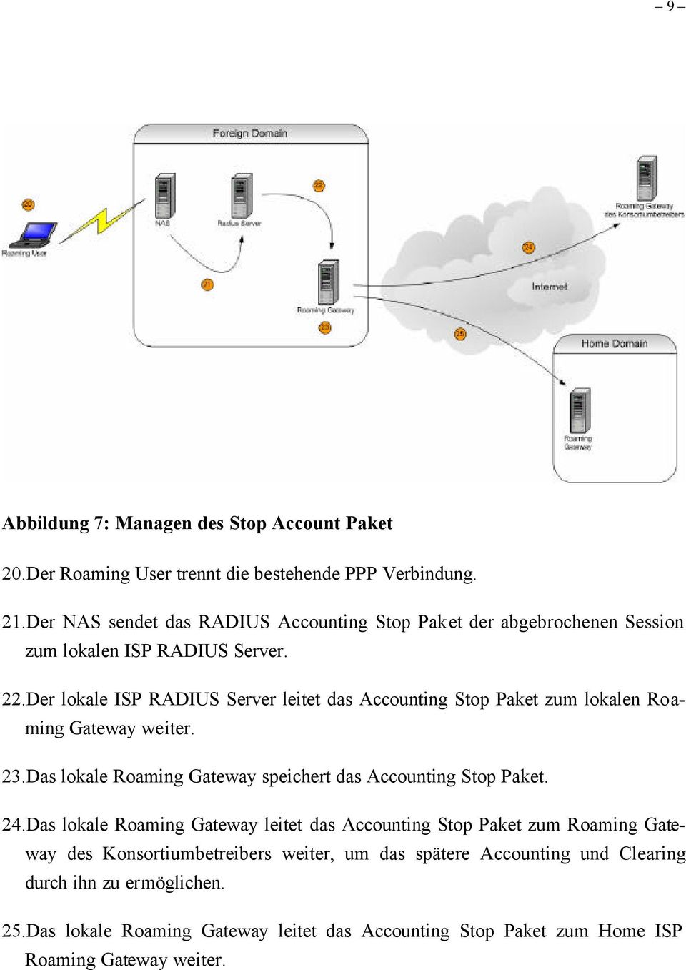Der lokale ISP RADIUS Server leitet das Accounting Stop Paket zum lokalen Roaming Gateway weiter. 23.Das lokale Roaming Gateway speichert das Accounting Stop Paket.