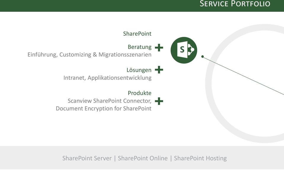 Produkte Scanview SharePoint Connector, Document Encryption for