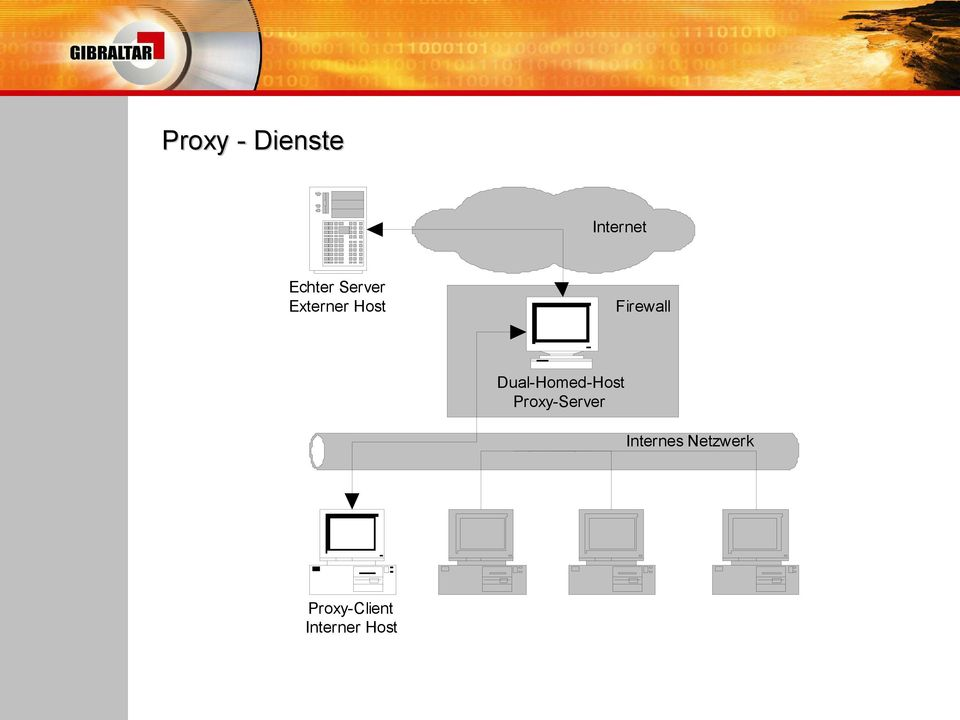 Dual-Homed-Host Proxy-Server
