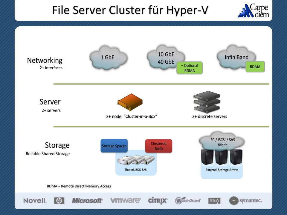 discrete servers Storage Reliable Shared Storage Storage Spaces Clustered RAID FC /