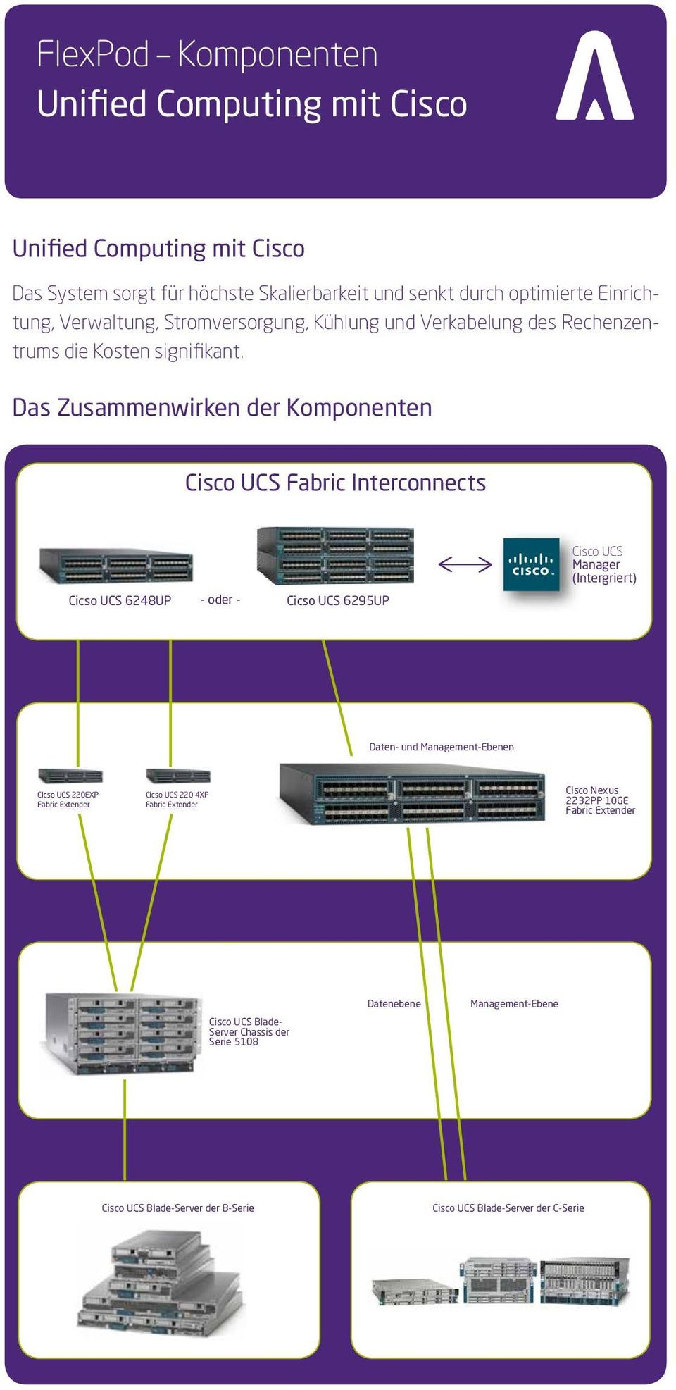 Das Zusammenwirken der Komponenten Cisco UCS Fabric Interconnects Komponenten des Cisco Unified Computing System Cicso UCS 6248UP - oder - Cicso UCS 6295UP Cisco UCS Manager