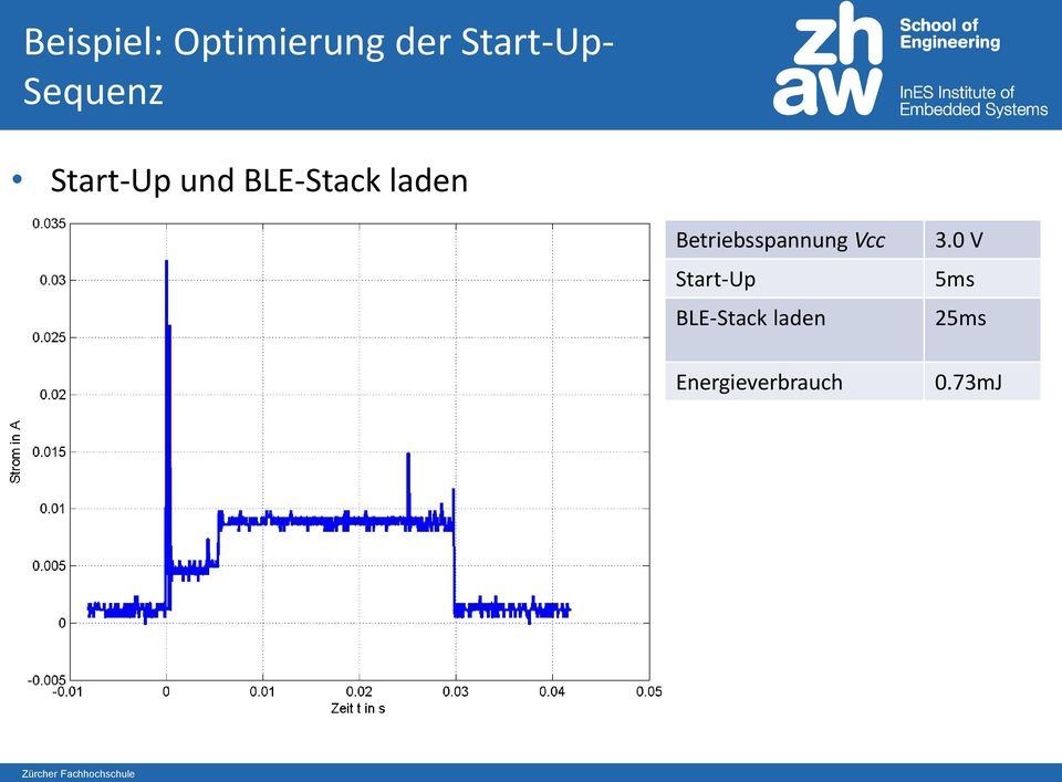 Betriebsspannung Vcc Start-Up BLE-Stack