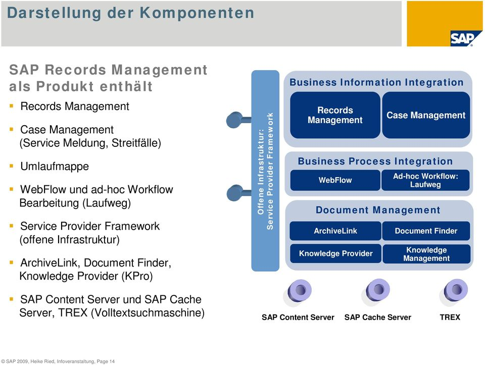 Business Information Integration Records Management Business Process Integration WebFlow ArchiveLink Case Management Ad-hoc Workflow: Laufweg Document Management Knowledge Provider