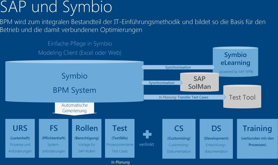 Symbio das effiziente intuitive bpm system symbio for sap pdf powered by sap wpb test tool urs fs rollen test cs ds training malvernweather Images