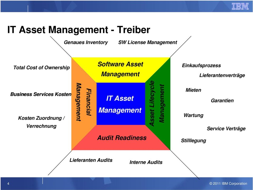 Zuordnung / Verrechnung Management Financial IT Asset Management Asset Lifecycle Management