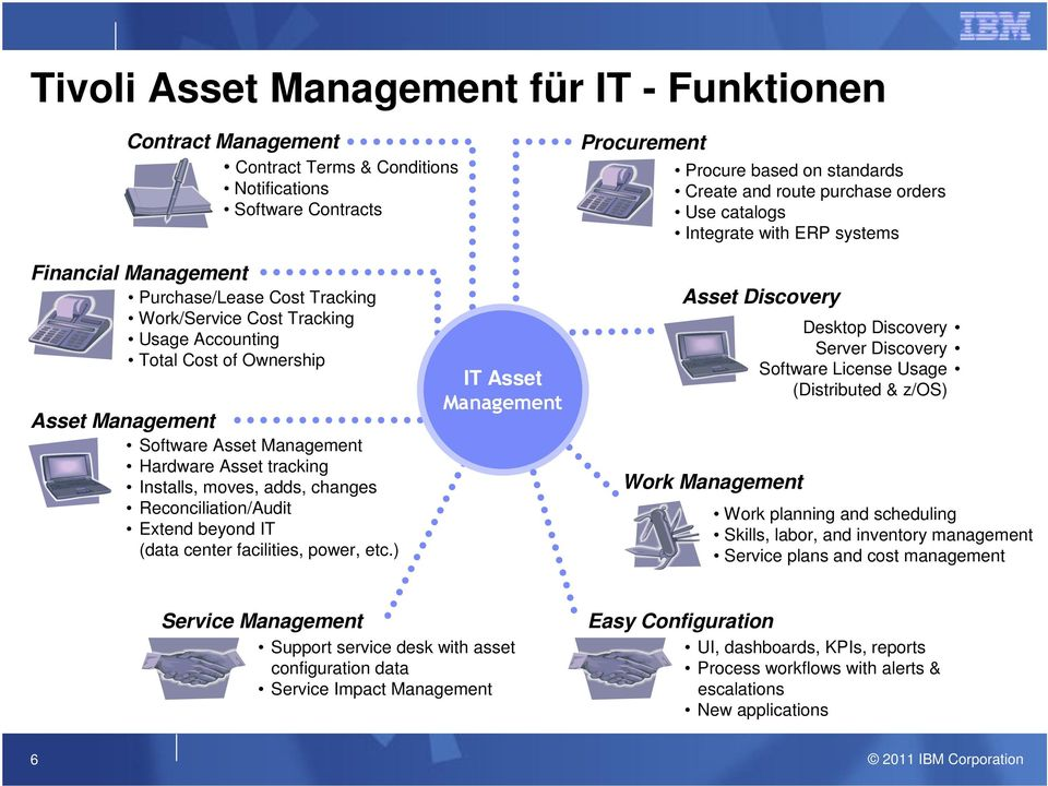 Management Hardware Asset tracking Installs, moves, adds, changes Reconciliation/Audit Extend beyond IT (data center facilities, power, etc.