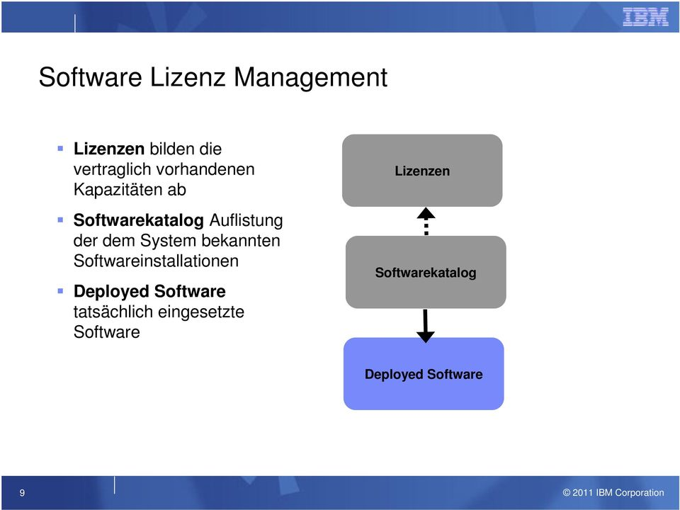 System bekannten Softwareinstallationen Deployed Software
