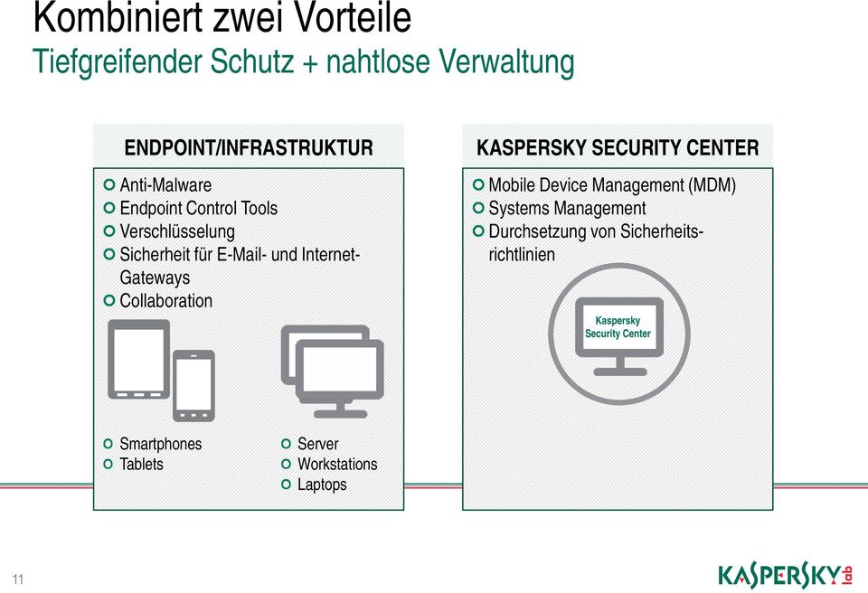 Collaboration KASPERSKY SECURITY CENTER Mobile Device Management (MDM) Systems Management