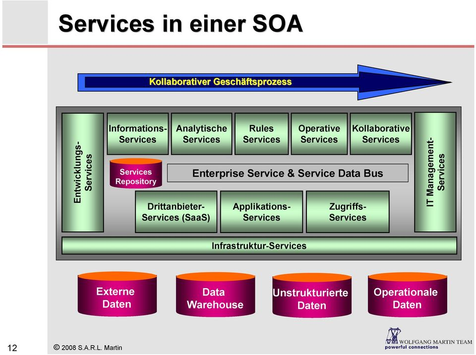 Services Operative Services Enterprise Service & Service Data Bus Zugriffs- Services Kollaborative Services IT