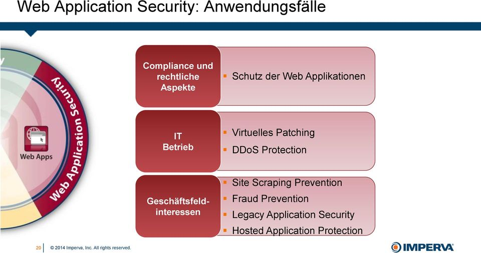 DDoS Protection Geschäftsfeldinteressen Site Scraping Prevention