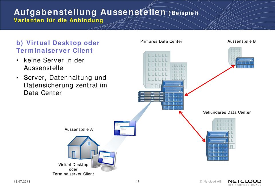 Datenhaltung und Datensicherung zentral im Data Center Primäres Data Center