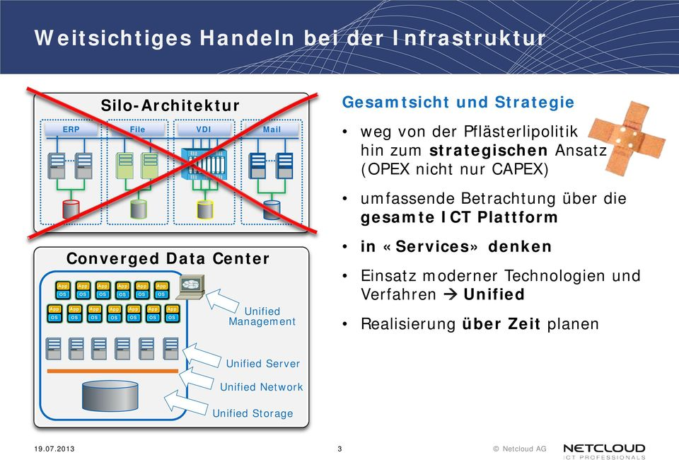 gesamte ICT Plattform Converged Data Center Unified Management in «Services» denken Einsatz moderner