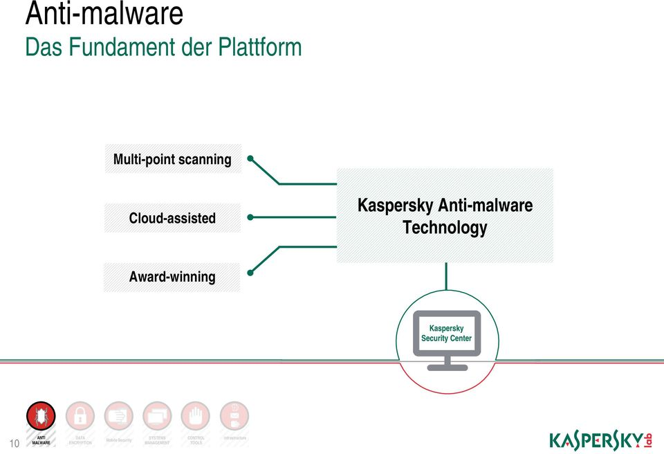 Award-winning Kaspersky Security Center 10 ANTI MALWARE DATA