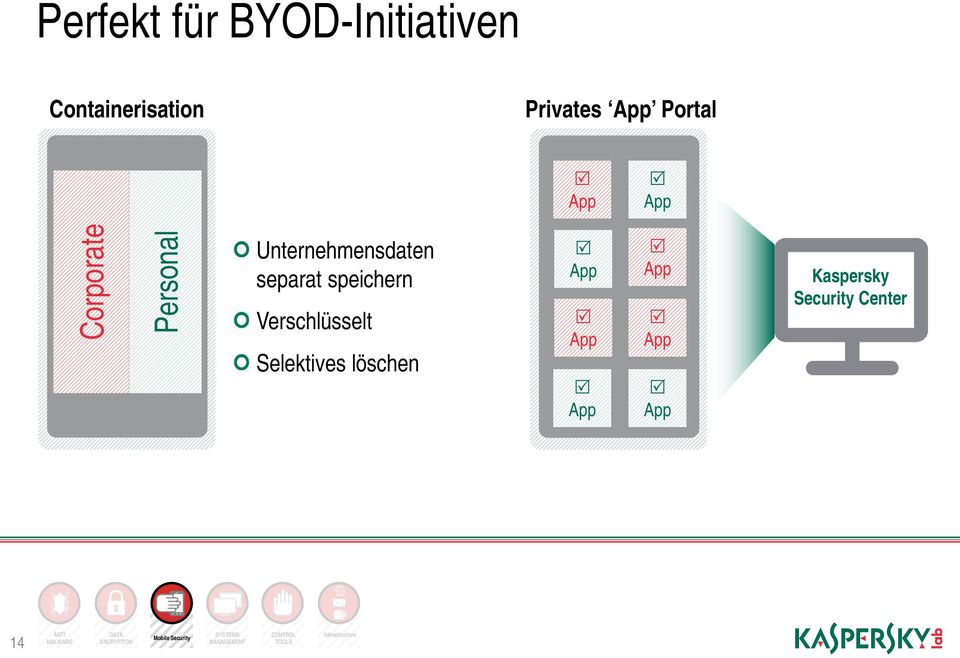 Selektives löschen App App App App App App Kaspersky Security Center 14 ANTI