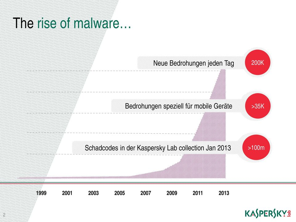 Schadcodes in der Kaspersky Lab collection Jan