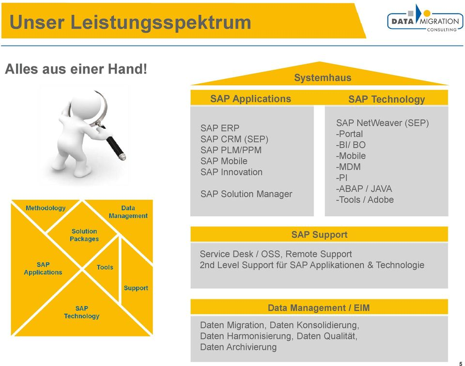 Technology SAP NetWeaver (SEP) -Portal -BI/ BO -Mobile -MDM -PI -ABAP / JAVA -Tools / Adobe SAP Support Service Desk