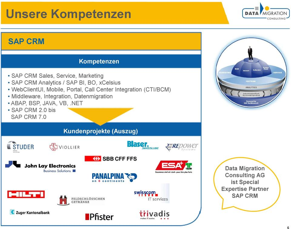 Middleware, Integration, Datenmigration ABAP, BSP, JAVA, VB,.NET SAP CRM 2.0 bis SAP CRM 7.