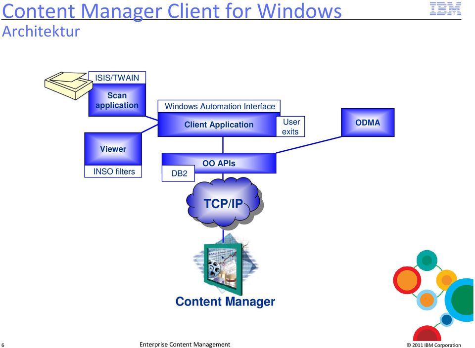 Client Application User exits ODMA Viewer INSO filters