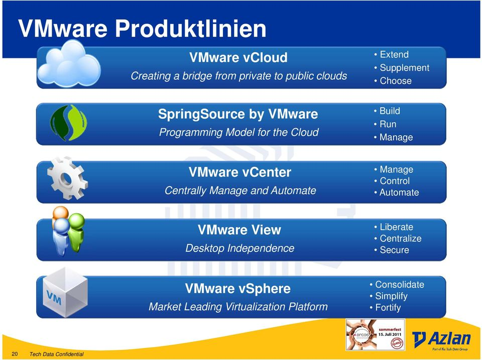 Centrally Manage and Automate Manage Control Automate VMware View Desktop Independence Liberate