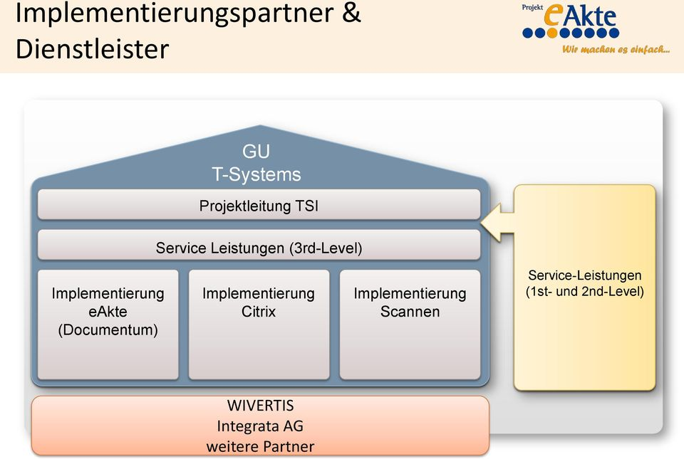 eakte (Documentum) Implementierung Implementierung Scannen