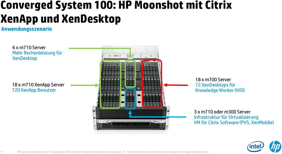 m710 oder m300 Server Infrastruktur für Virtualisierung VM für Citrix Software (PVS, XenMobile) 11 HP Server Solutions