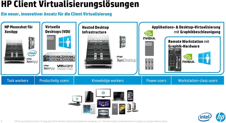 Graphikbeschleunigung Remote Workstation mit Graphik-Hardware Task workers Productivity users Knowledge workers Power users