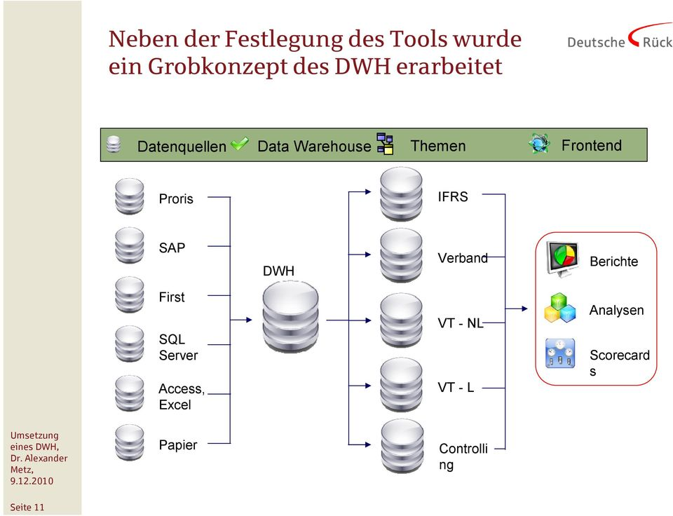IFRS SAP DWH Verband Berichte First SQL Server Access, Excel