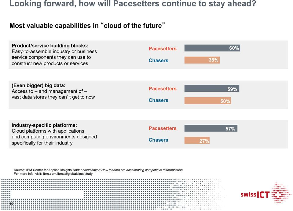 services Pacesetters Chasers 38% 60% (Even bigger) big data: Access to and management of vast data stores they can t get to now Pacesetters Chasers 50% 59% Industry-specific