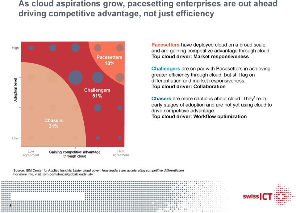 Top cloud driver: Market responsiveness Challengers are on par with Pacesetters in achieving greater efficiency through cloud, but still lag on differentiation and market responsiveness.